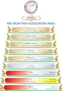 MuayThai-Grades